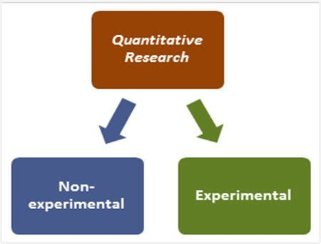 Quantitative Data Collection Methods - Research-Methodology
